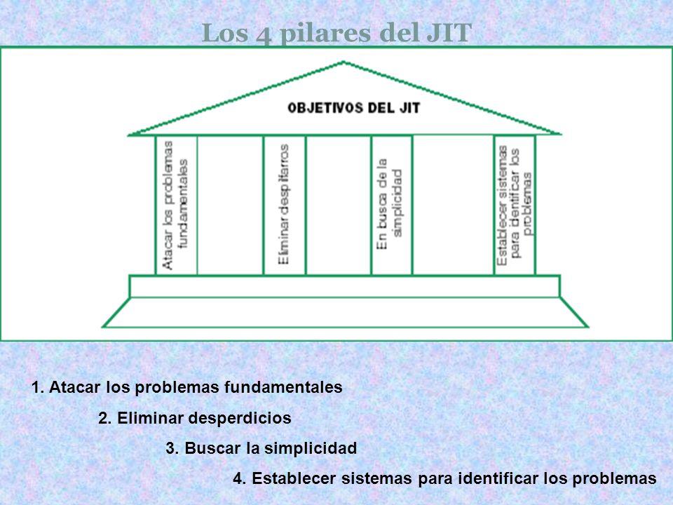 Los 4 pilares del JIT 1. Atacar los problemas fundamentales