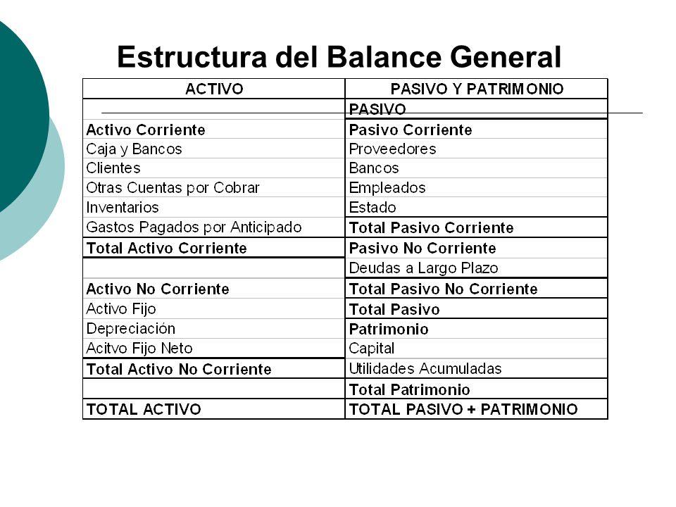 Estructura del Balance General