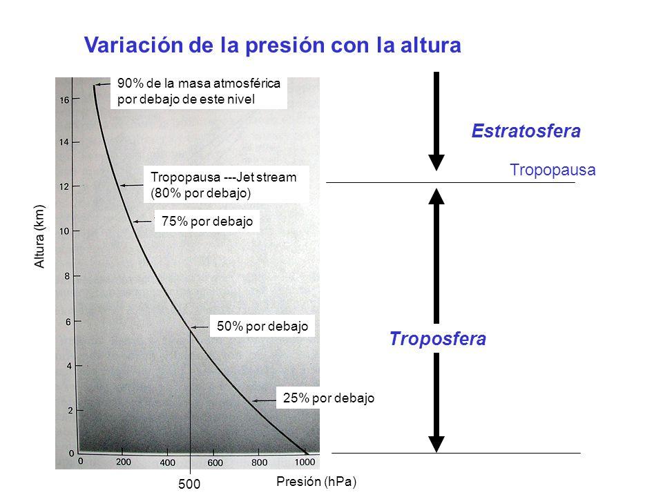 Variación de la presión con la altura