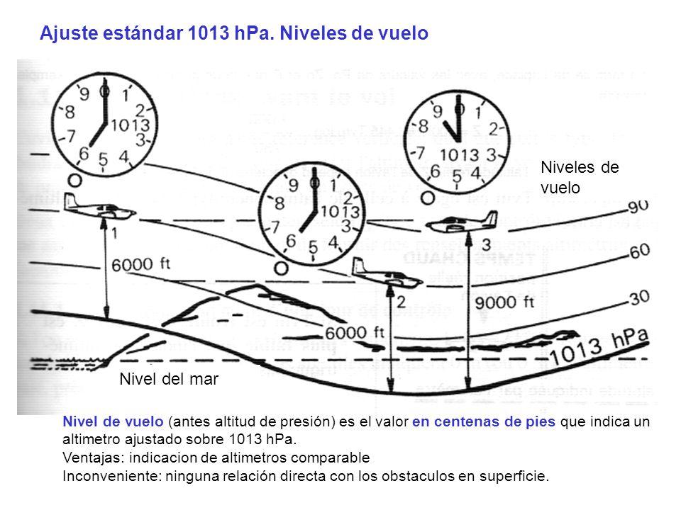 Ajuste estándar 1013 hPa. Niveles de vuelo