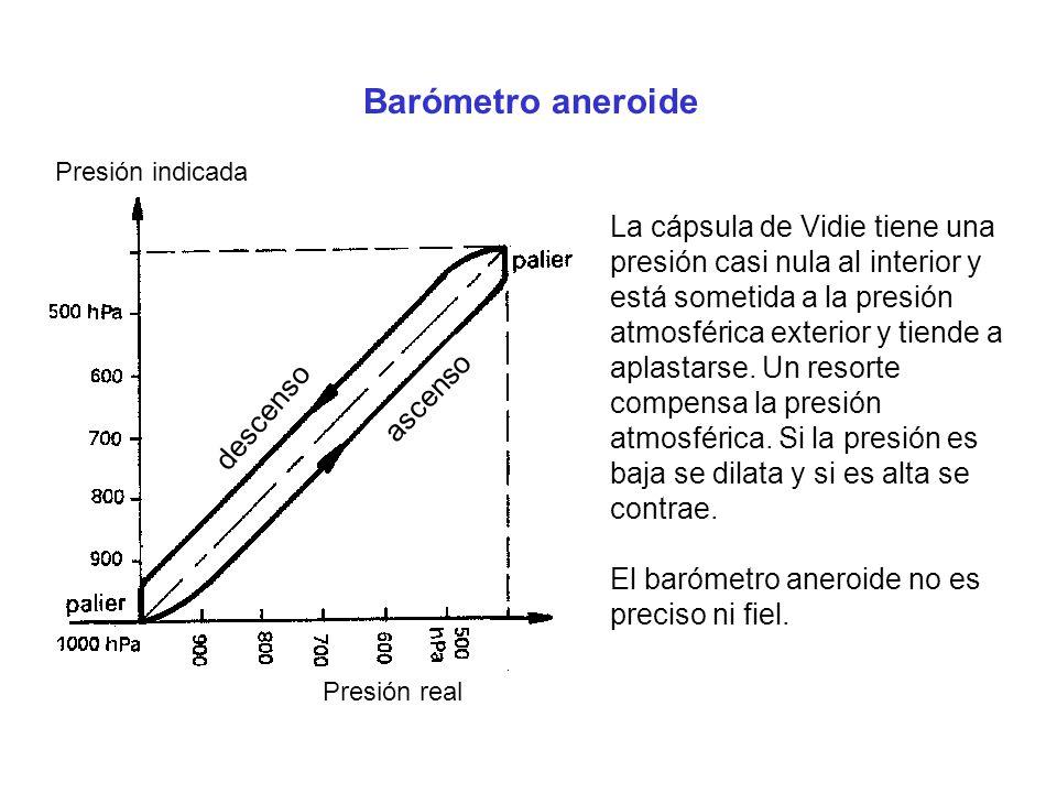 Barómetro aneroide Presión indicada.