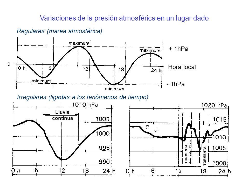 Variaciones de la presión atmosférica en un lugar dado