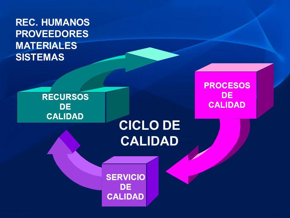 CICLO DE CALIDAD REC. HUMANOS PROVEEDORES MATERIALES SISTEMAS PROCESOS