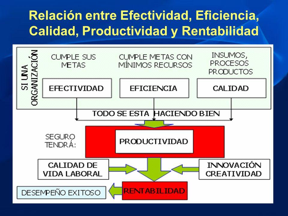 Relación entre Efectividad, Eficiencia, Calidad, Productividad y Rentabilidad