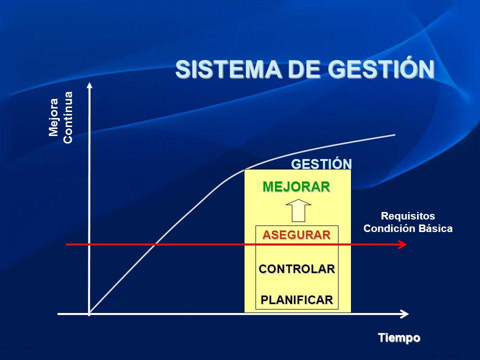 SISTEMA DE GESTIÓN GESTIÓN MEJORAR Mejora Continua ASEGURAR CONTROLAR