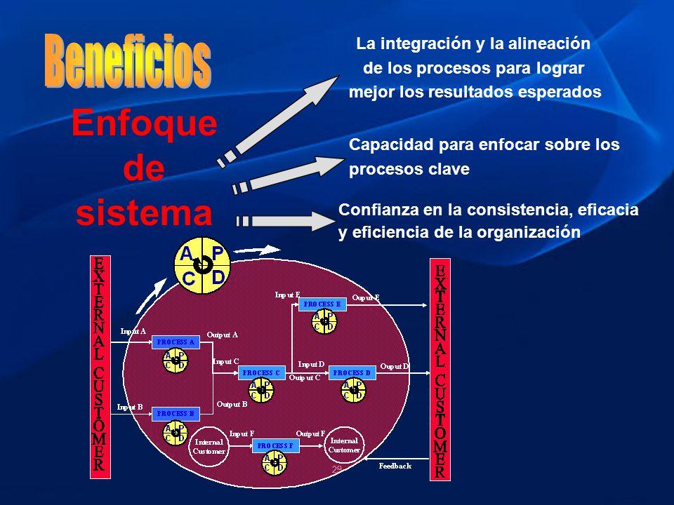 Enfoque de sistema Beneficios La integración y la alineación