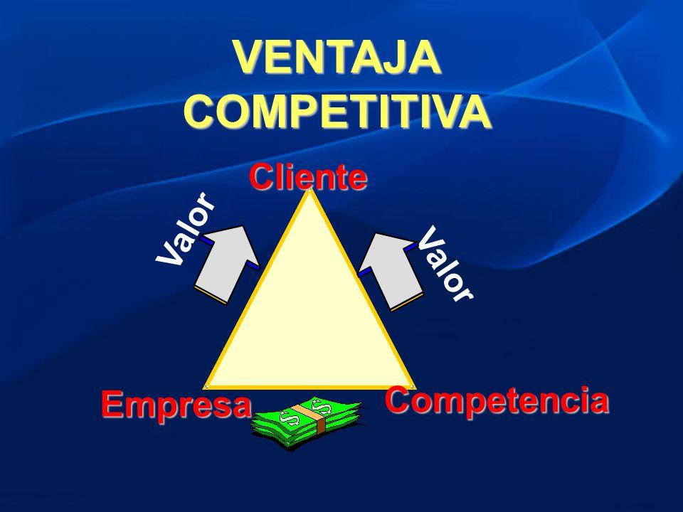 VENTAJA COMPETITIVA Valor Cliente Empresa Competencia