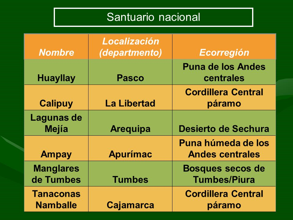 Santuario nacional Nombre Localización (departmento) Ecorregión