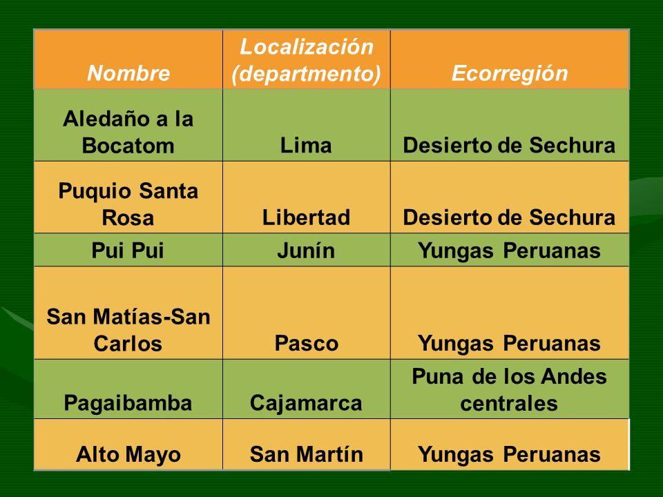 Localización (departmento) Puna de los Andes centrales