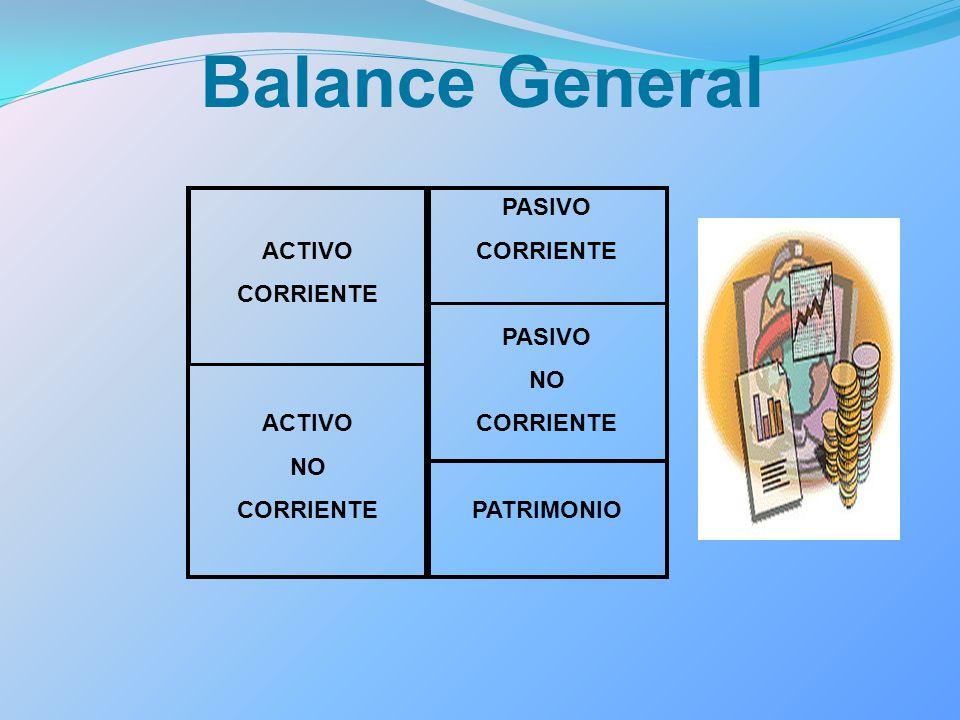 Balance General ACTIVO CORRIENTE NO PASIVO PATRIMONIO