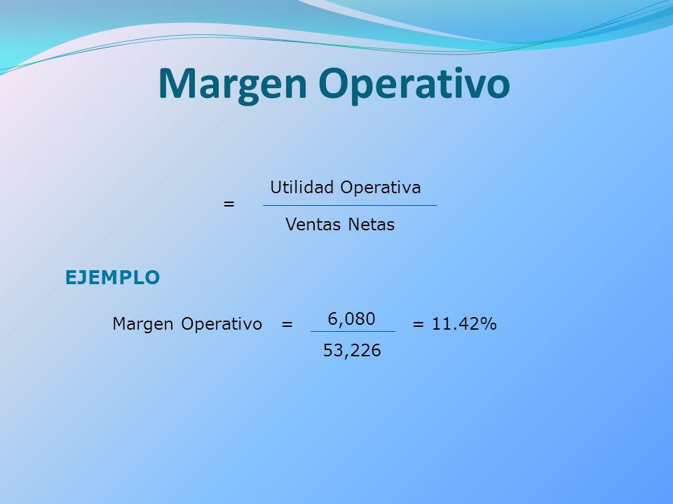 Margen Operativo EJEMPLO = Utilidad Operativa Ventas Netas