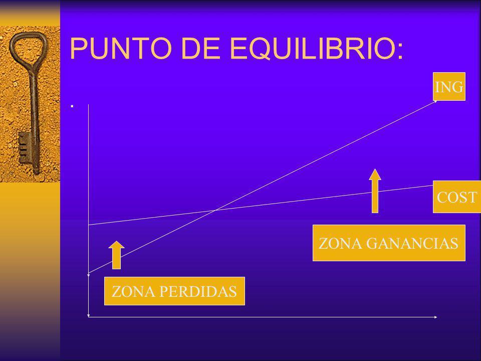 PUNTO DE EQUILIBRIO: ING . COST ZONA GANANCIAS ZONA PERDIDAS