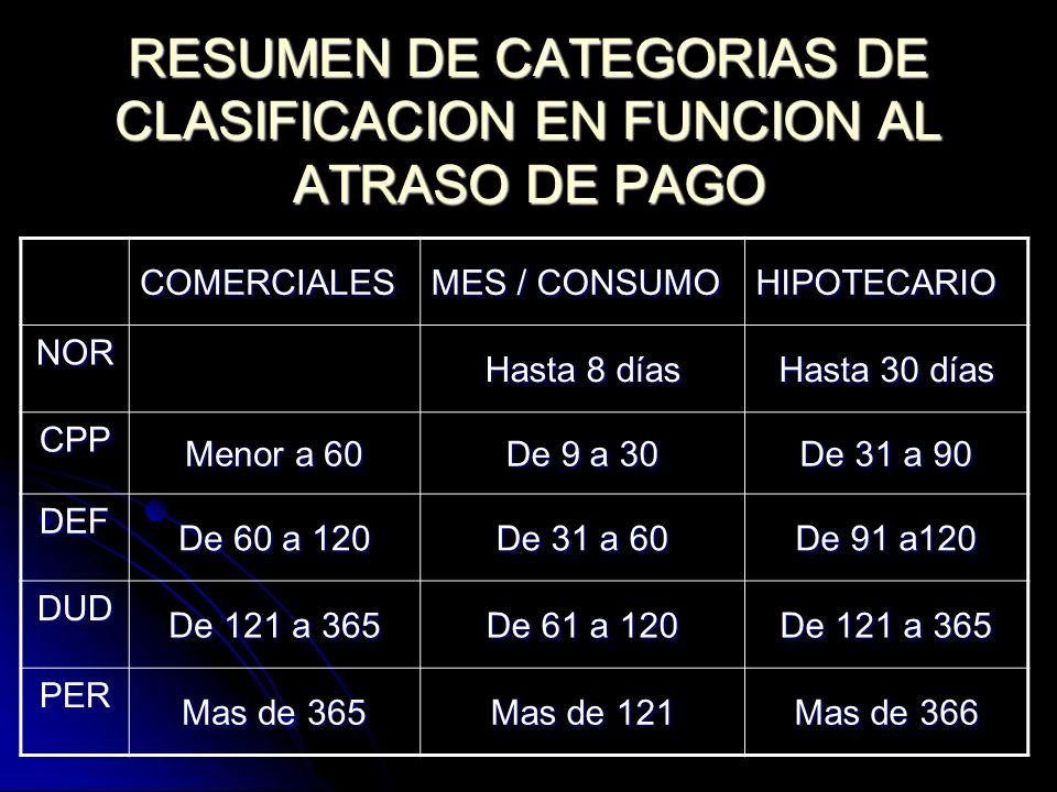 RESUMEN DE CATEGORIAS DE CLASIFICACION EN FUNCION AL ATRASO DE PAGO