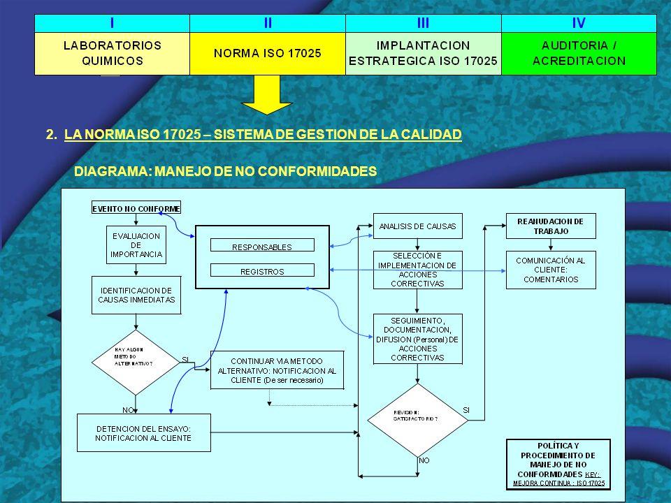 2. LA NORMA ISO 17025 – SISTEMA DE GESTION DE LA CALIDAD