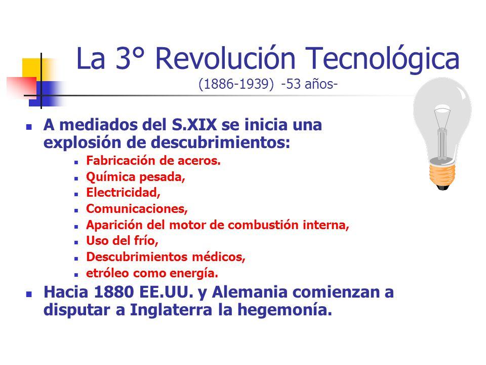 La 3° Revolución Tecnológica (1886-1939) -53 años-