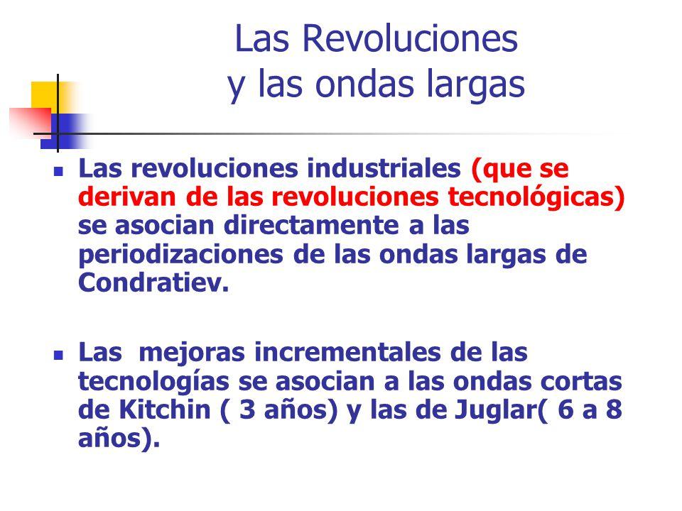 Las Revoluciones y las ondas largas