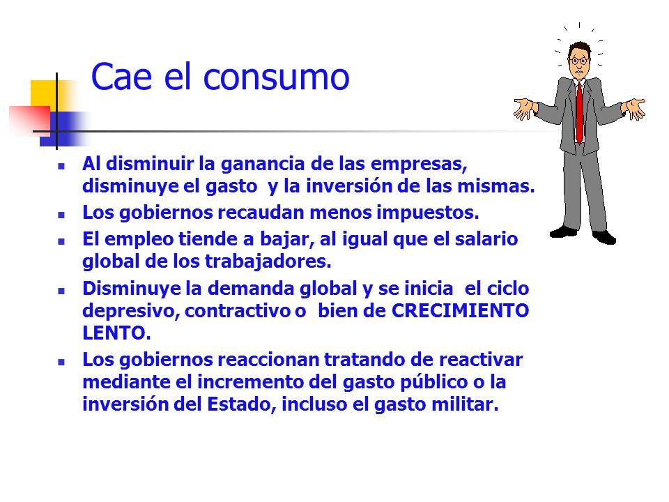 Cae el consumo Al disminuir la ganancia de las empresas, disminuye el gasto y la inversión de las mismas.