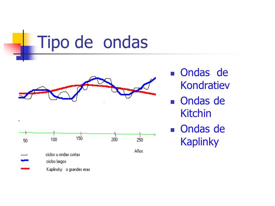 Tipo de ondas Ondas de Kondratiev Ondas de Kitchin Ondas de Kaplinky
