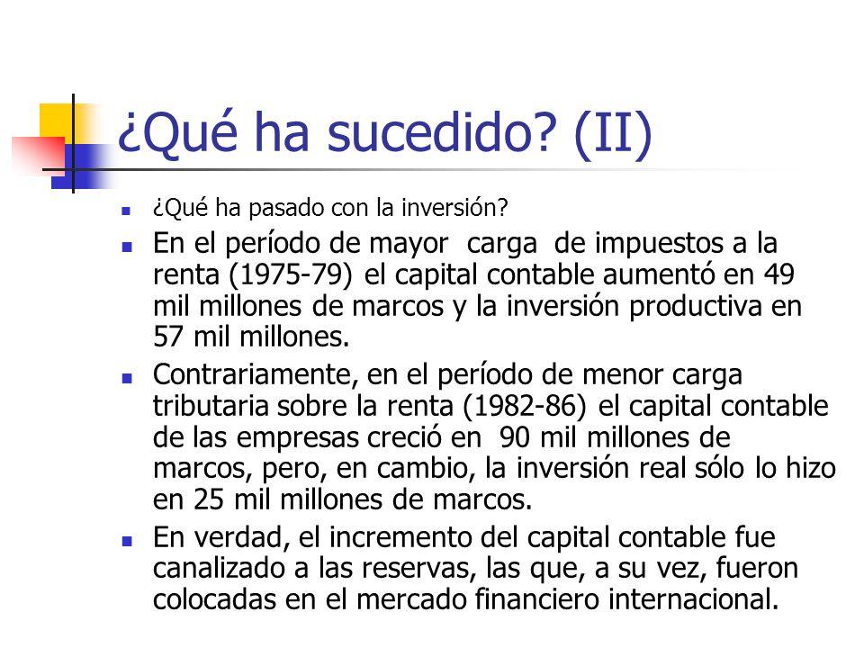 ¿Qué ha sucedido (II) ¿Qué ha pasado con la inversión