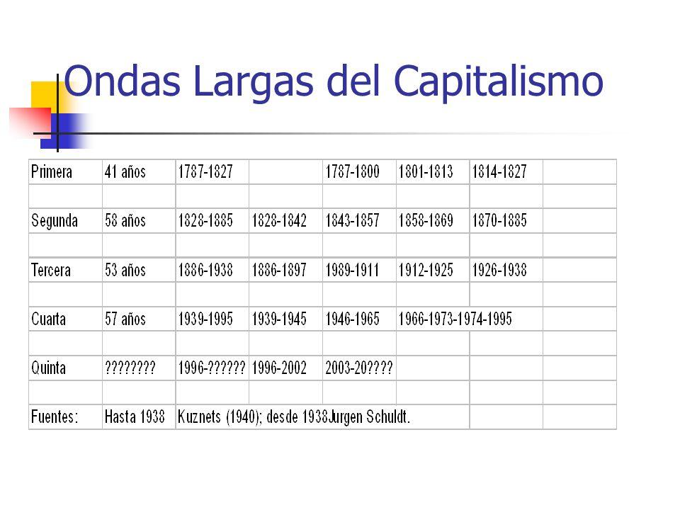 Ondas Largas del Capitalismo