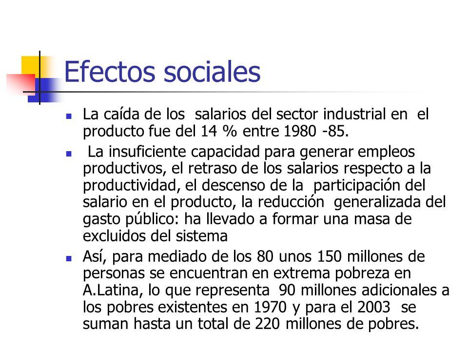 Efectos sociales La caída de los salarios del sector industrial en el producto fue del 14 % entre 1980 -85.