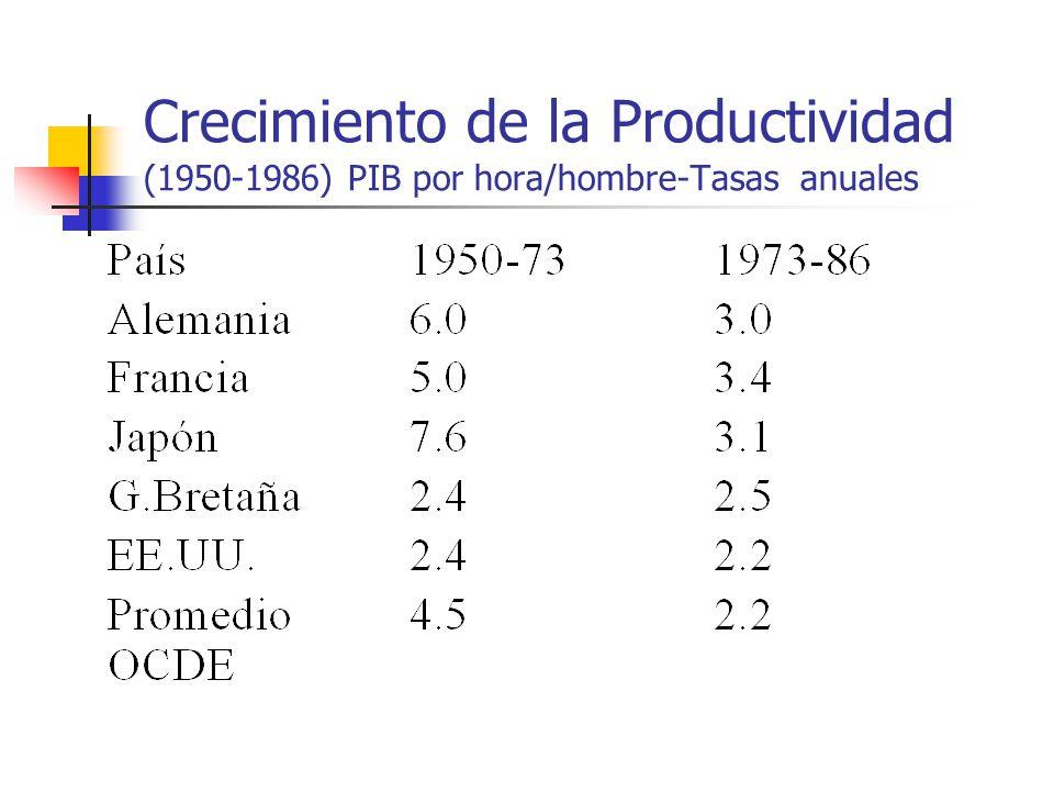 Crecimiento de la Productividad (1950-1986) PIB por hora/hombre-Tasas anuales