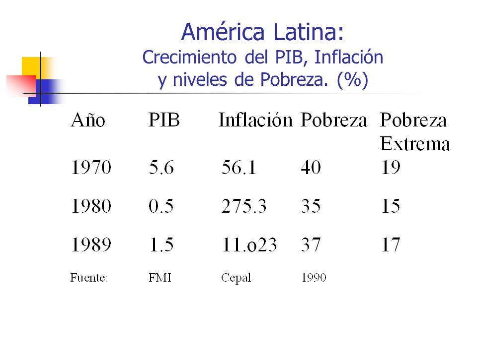 América Latina: Crecimiento del PIB, Inflación y niveles de Pobreza