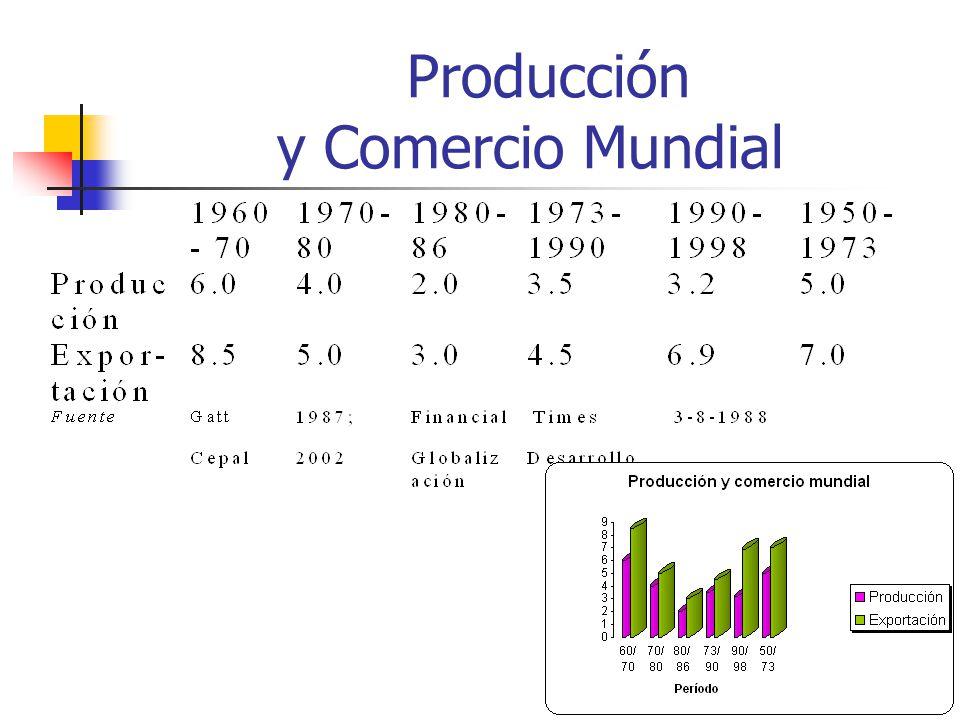 Producción y Comercio Mundial