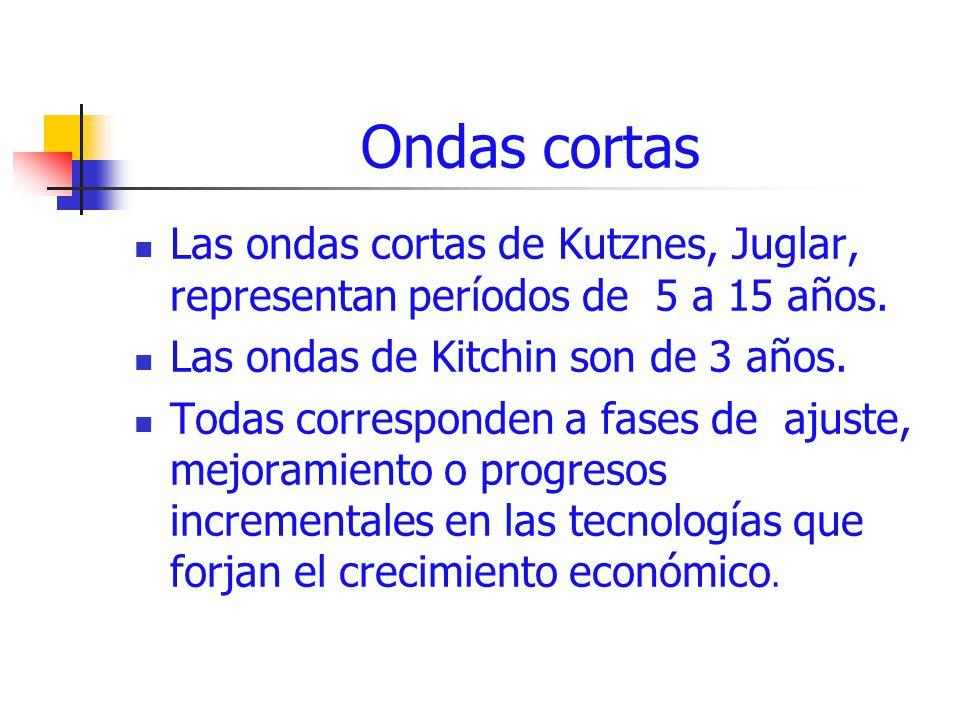 Ondas cortas Las ondas cortas de Kutznes, Juglar, representan períodos de 5 a 15 años. Las ondas de Kitchin son de 3 años.