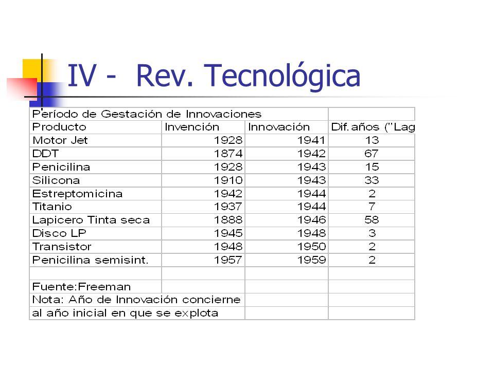 IV - Rev. Tecnológica