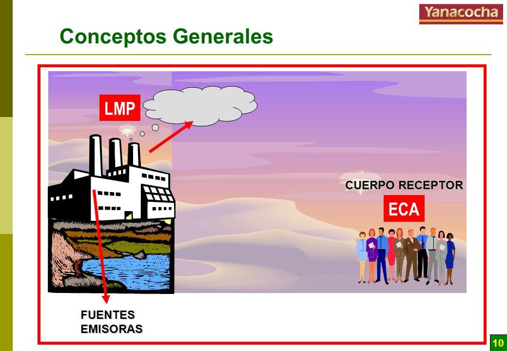Conceptos Generales LMP ECA CUERPO RECEPTOR FUENTES EMISORAS