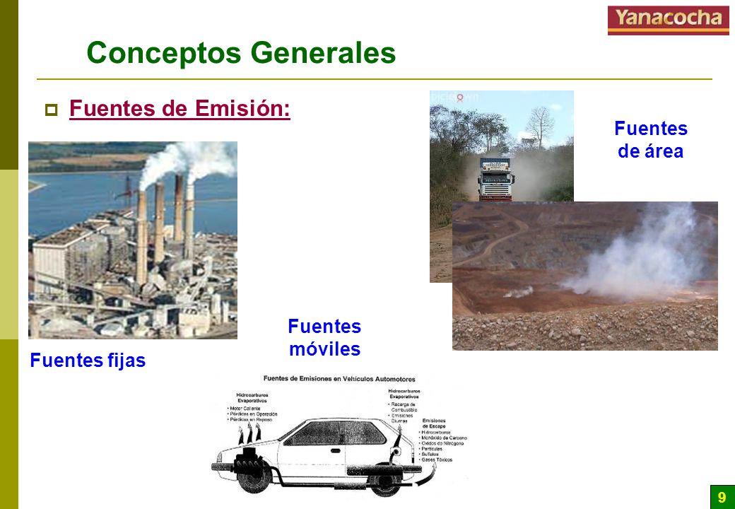 Conceptos Generales Fuentes de Emisión: Fuentes de área