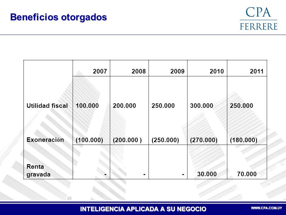 Beneficios otorgados 2007 2008 2009 2010 2011 Utilidad fiscal 100.000