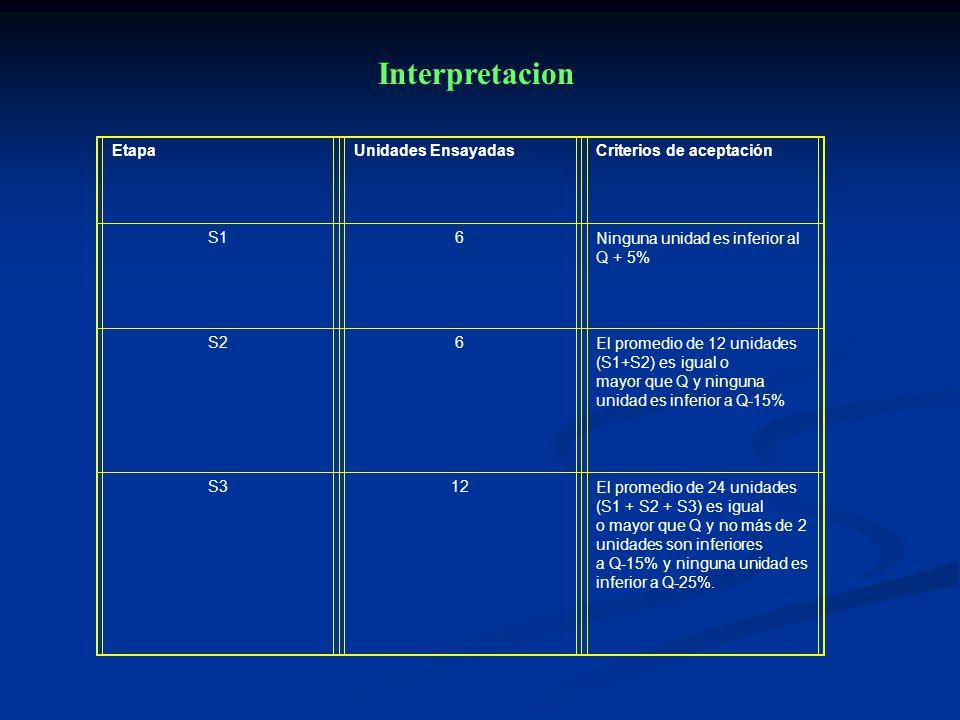 Interpretacion Etapa Unidades Ensayadas Criterios de aceptación S1 6