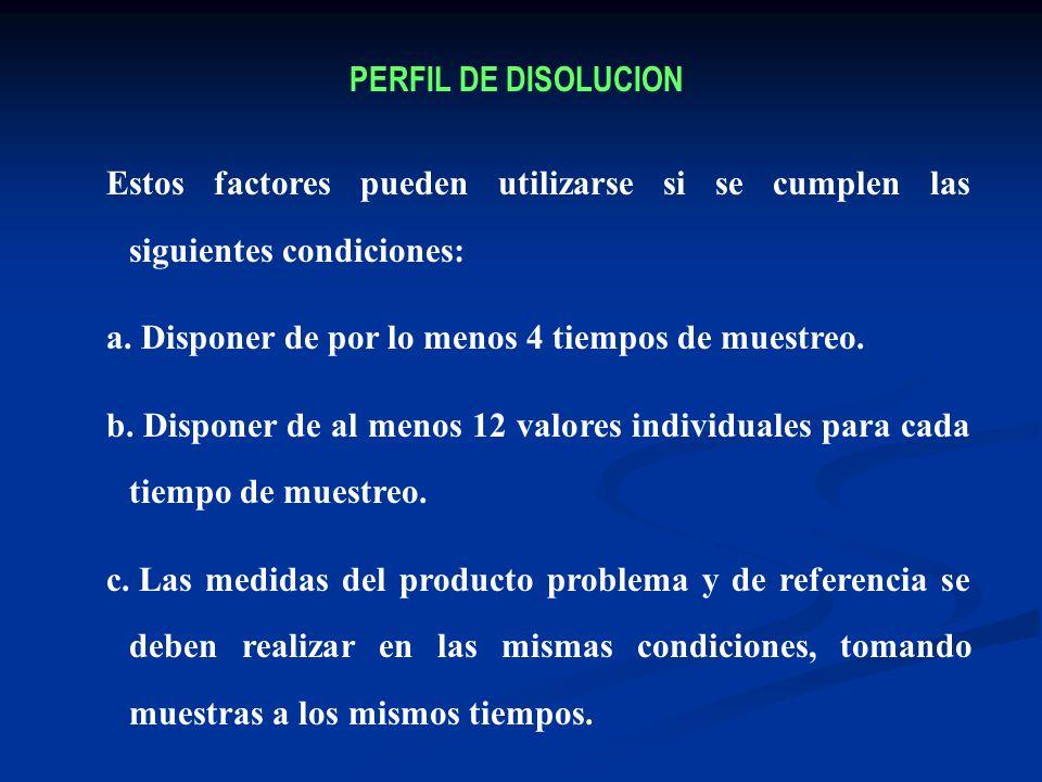 PERFIL DE DISOLUCION Estos factores pueden utilizarse si se cumplen las siguientes condiciones: Disponer de por lo menos 4 tiempos de muestreo.