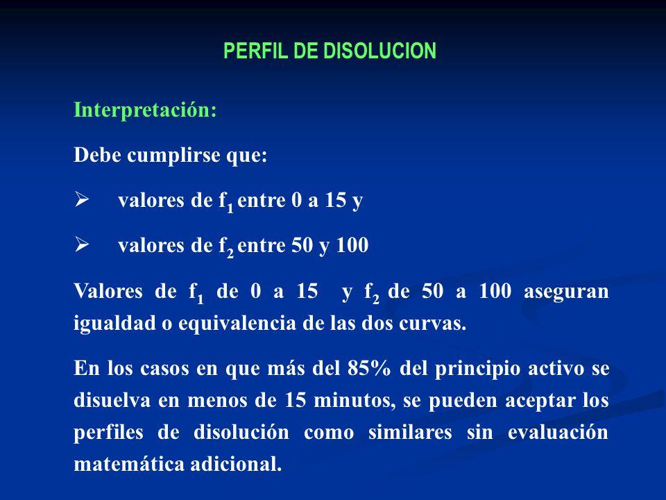 PERFIL DE DISOLUCION Interpretación: Debe cumplirse que: valores de f1 entre 0 a 15 y. valores de f2 entre 50 y 100.