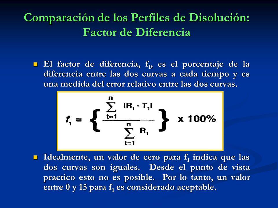 Comparación de los Perfiles de Disolución: Factor de Diferencia