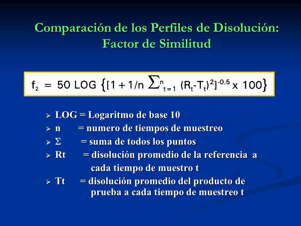 Comparación de los Perfiles de Disolución: Factor de Similitud