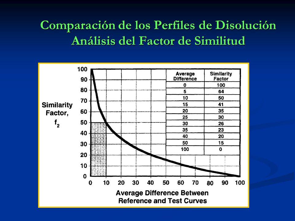 Comparación de los Perfiles de Disolución Análisis del Factor de Similitud