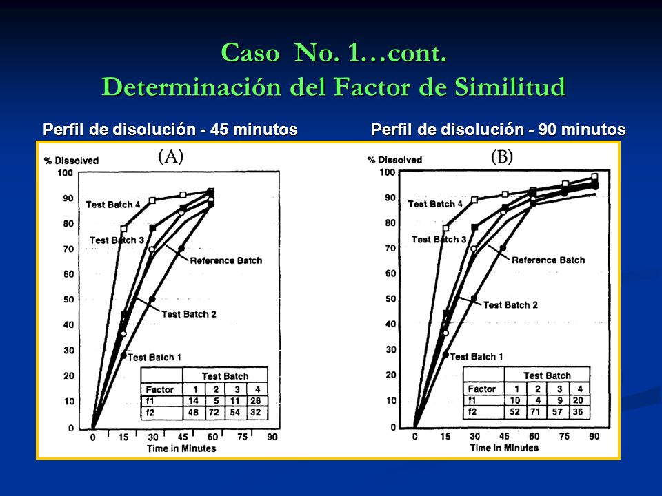Caso No. 1…cont. Determinación del Factor de Similitud