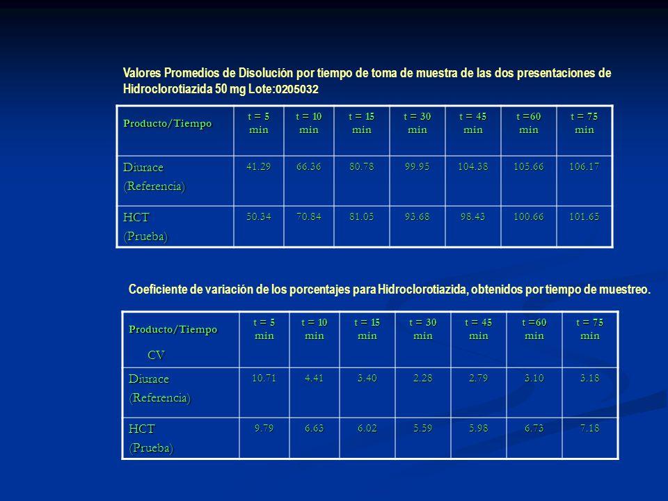 Valores Promedios de Disolución por tiempo de toma de muestra de las dos presentaciones de Hidroclorotiazida 50 mg Lote:0205032