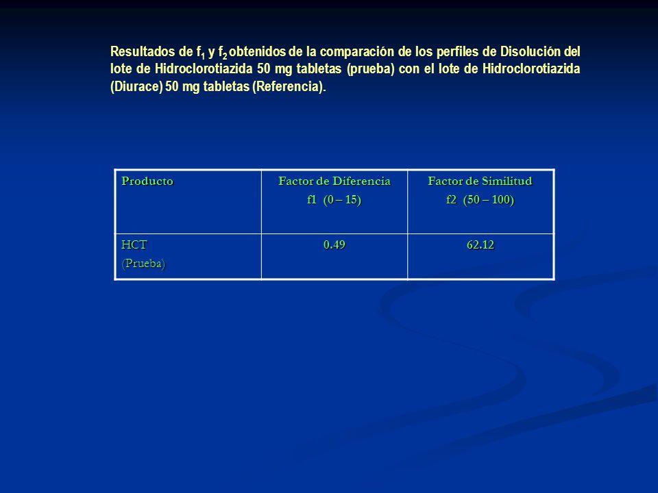 Resultados de f1 y f2 obtenidos de la comparación de los perfiles de Disolución del lote de Hidroclorotiazida 50 mg tabletas (prueba) con el lote de Hidroclorotiazida (Diurace) 50 mg tabletas (Referencia).
