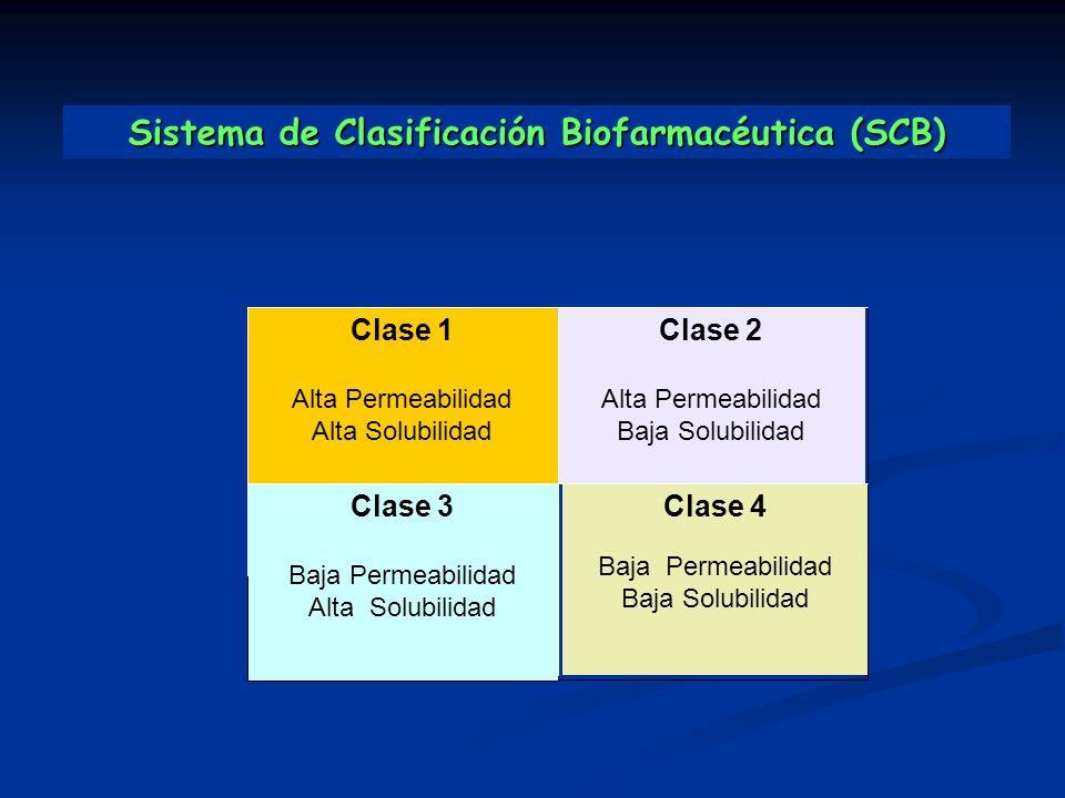 Sistema de Clasificación Biofarmacéutica (SCB)