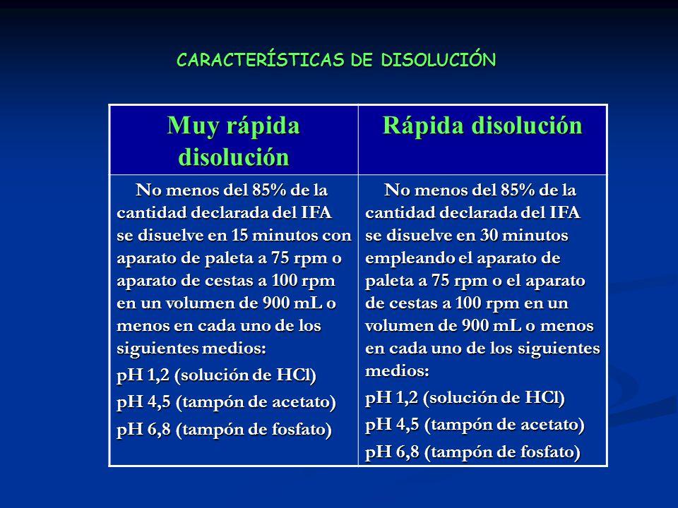 CARACTERÍSTICAS DE DISOLUCIÓN