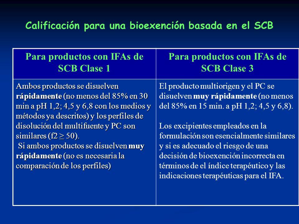 Calificación para una bioexención basada en el SCB