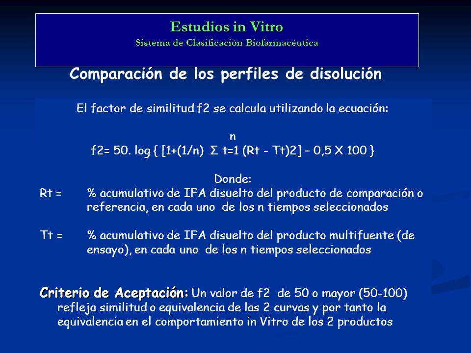 Estudios in Vitro Sistema de Clasificación Biofarmacéutica