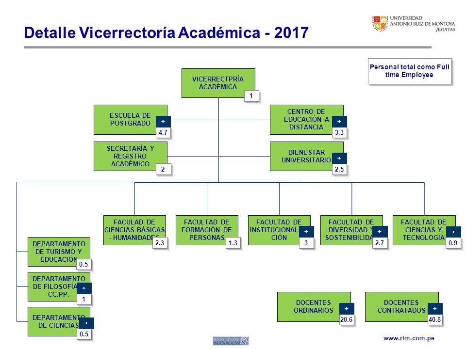 Detalle Vicerrectoría Académica - 2017