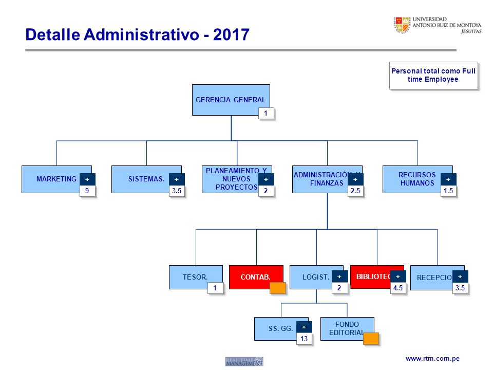 Detalle Administrativo - 2017