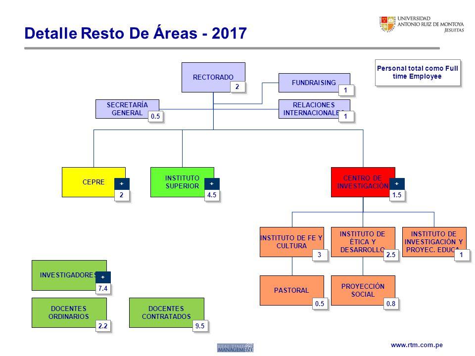 Detalle Resto De Áreas - 2017