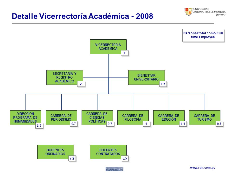Detalle Vicerrectoría Académica - 2008